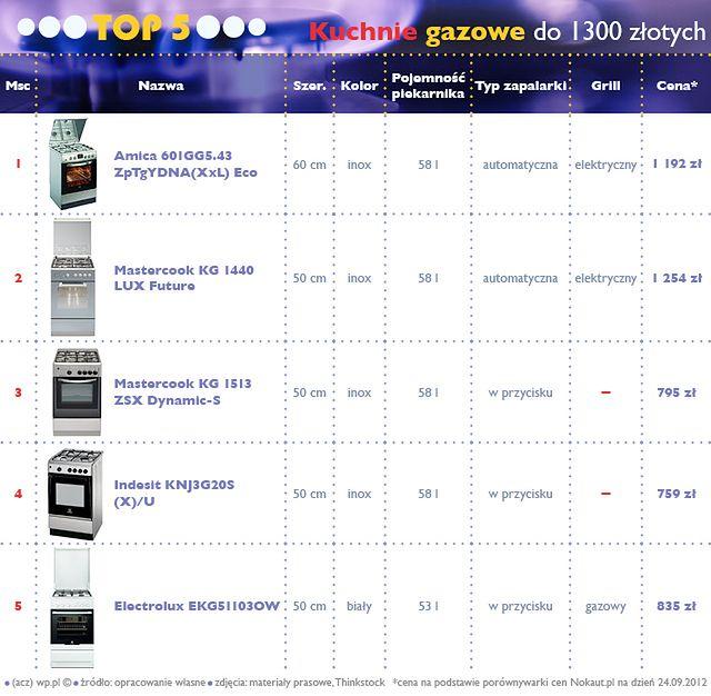 Top 5 Najlepsze Kuchnie Gazowe Do 1300 Zlotych Wp Tech
