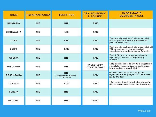 Zasady wjazdu do poszczególnych państw - stan na 10 września