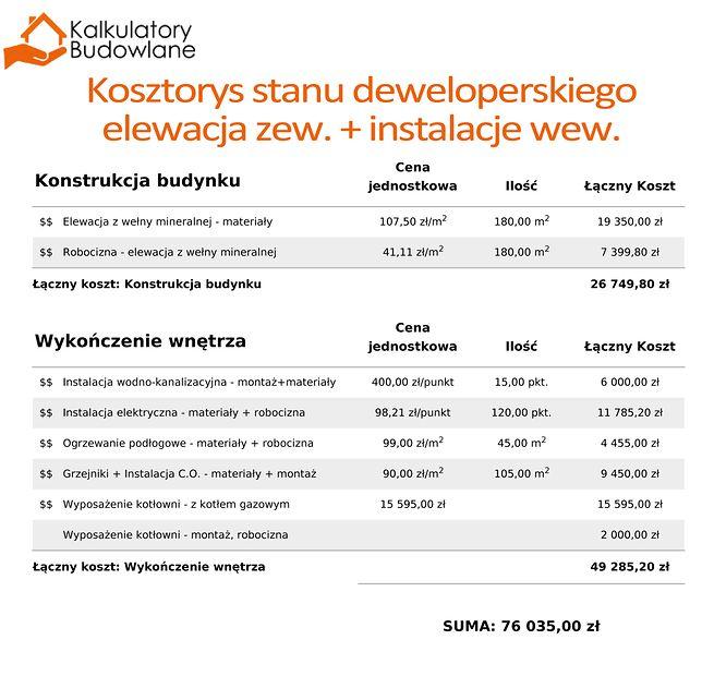 Ile Kosztuje Wykończenie Domu Znamy Dokładną Cenę Wp Dom