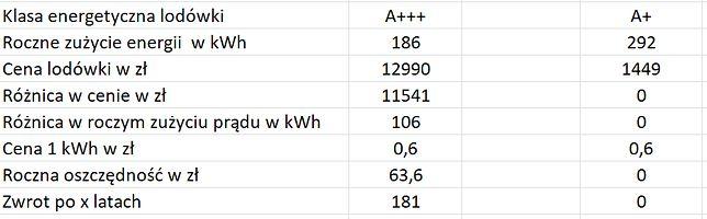 Młodzieńczy Co oznaczają klasy energetyczne sprzętu AGD i jak je rozumieć CN61