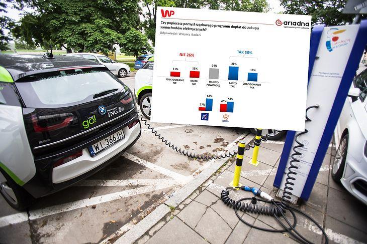 Polacy chcą elektryków. Problemem są, jak zwykle, pieniądze