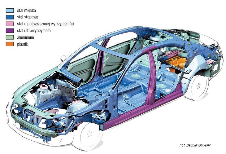 Konstrukcja nośna marki Chrysler