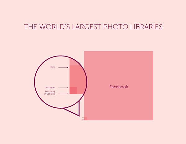 Infografika przedstawiająca proporcje największych bibliotek zdjęć (źródło: 1000memories)