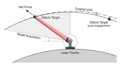 Schemat działania lasera