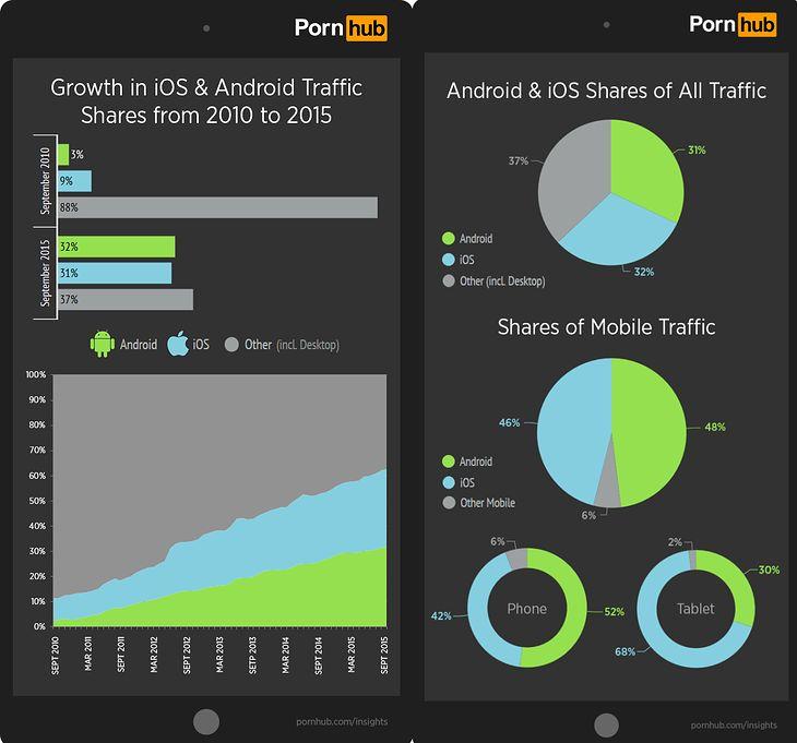 Młode mobilne porno