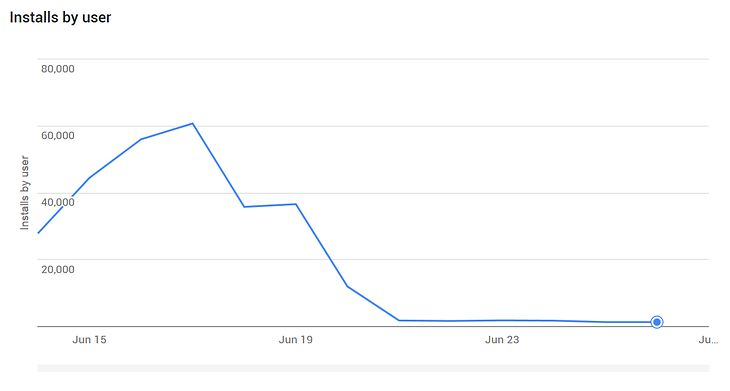 07bf424d8faf70 Nagły spadek liczby pobrań z Google Play. Twórcy aplikacji załamani ...